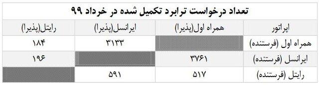 اپراتورهای موبایل در خرداد ماه پذیرای ۸۳۸۲ ترابرد شدند